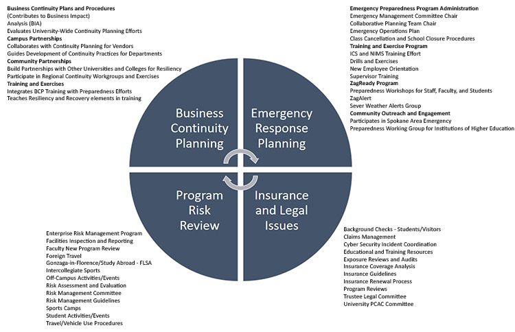 Office Of Emergency Preparedness  Risk Management