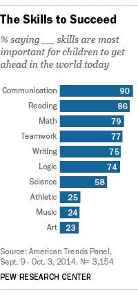 The skills to succeed graphic from the Pew Research Center