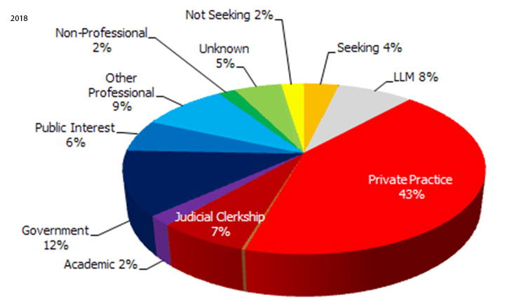 2008 Employment Statistics: Private Practice - 43%, Government - 12%, Other Professional - 9%, LLM - 8%, Judicial Clerkship - 7%, Public Interest - 6%,  Unknown - 5%, Seeking 4%, Not Seeking - 2%, Non-Professional - 2%, Academic - 2%