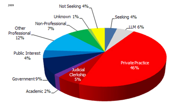 2009 Employment Statistics: Private Practice - 46%, Other Professional - 12%, Government - 9%, Non-Professional - 7%, LLM - 6%, Judicial Clerkship- 5%, Seeking - 4%, Public Interest - 4%, Not-Seeking - 4%, Academic - 2%, Unknown - 1%