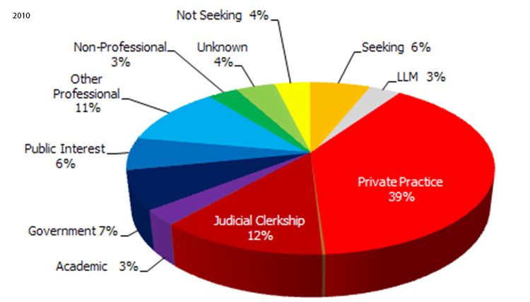 2010 Employment Statistics: Private Practice - 39%, Judicial Clerkship - 12%, Other Professional - 11%, Government - 7%, Public Interest - 6%, Seeking - 6%, Not Seeking - 4%, Unknown - 4%, LLM - 3%, Non-Professional - 3%, Academic - 3%