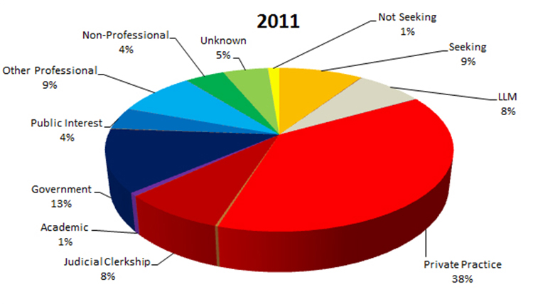 2011 Employment Statistics: Private Practice - 38%, Government - 13%, Seeking - 9%, Other Professional - 9%, LLM - 8%, Judicial Clerkship - 8%, Unknown - 5%, Non-Professinal - 4%, Public Interest - 4%, Not Seeking - 1%, Academic - 1%