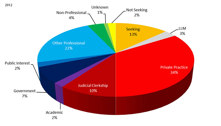 2012 Employment Statistics: Private Practice - 34%, Other Professional - 22%, Seeking - 13%, Judicial Clerkship - 10%, Government - 7%, Non-Professional - 4%, LLM - 3%, Not Seeking - 2%, Public Interest - 2%, Academic - 2%, Unknown - 1%