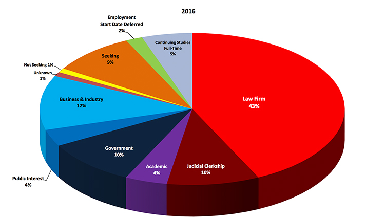2016 employment statistics: Law Firm - 43%,  Other Professional - 12%, Judicial Clerkship - 10%, Government - 10%, Seeking - 9%, Full-Time Student - 5%, Public Interest - 4%,  Academic - 4%, Non-Professional - 4%, Employment Start Date Deferred - 2%, Unknown - 1%, Not Seeking - 1%; Total exceeds 100% due to rounding