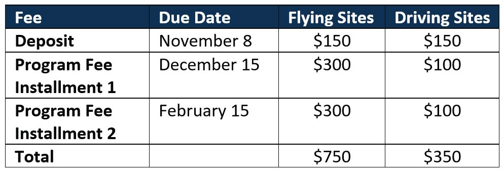 Table indicating fees for Mission: Possible Service Immersion Trip. Deposit is due November 8, 2019. The deposit will be $150 for both flying and driving sites. Program Fee Installment 1 is due December 15. 2019. Program Fee Installment 1 will be $300 for flying sites and $100 for driving sites. Program Fee Installment 2 is due February 15, 2019. Program Fee Installment 2 will be $300 for flying sites and $100 for driving sites. Flying sites will cost a total of $750 for the participant. Driving sites will cost $350 for the student participant.